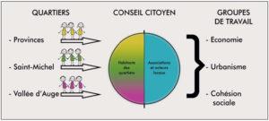 Conseil citoyen